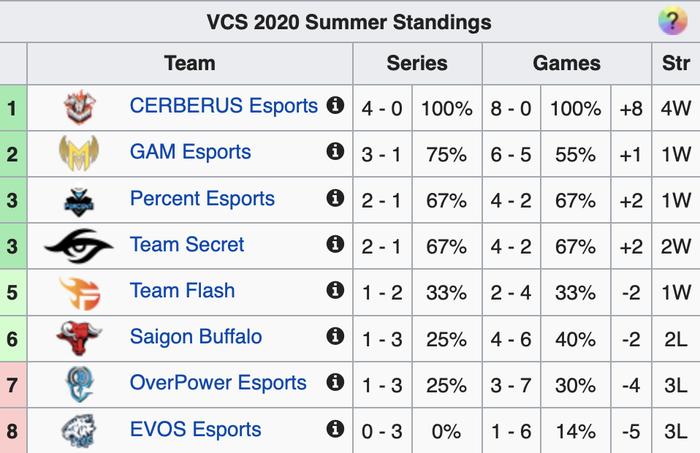 [VCS mùa Hè 2020] Giật đuổi tỉ số mãn nhãn, GAM Esports đánh bại Saigon Buffalo với tỉ số 2-1 - Ảnh 5.