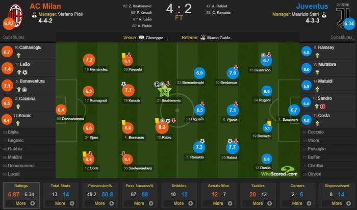 Ronaldo ghi bàn, Juventus vẫn để AC Milan lội ngược dòng - Ảnh 4.