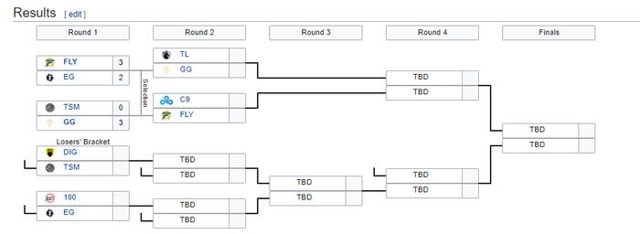 """2 bản hợp đồng """"khủng"""" Doublelift và Huni thua cay đắng ngay vòng đầu playoffs LCS mùa Hè 2020 - Ảnh 3."""
