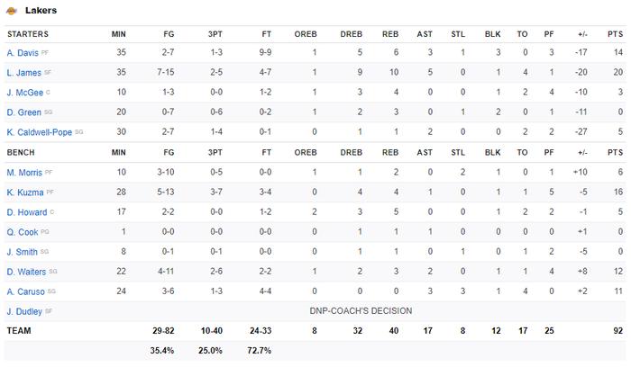 Thiếu hiệu quả trong tấn công, Los Angeles Lakers nhận thất bại thứ 11 liên tiếp trước Toronto Raptors - Ảnh 5.