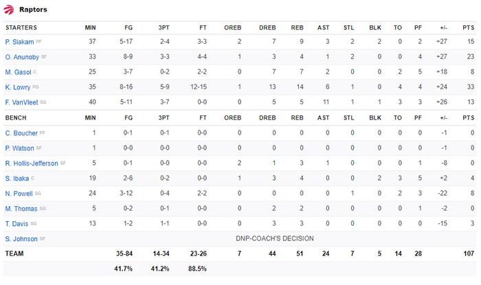 Thiếu hiệu quả trong tấn công, Los Angeles Lakers nhận thất bại thứ 11 liên tiếp trước Toronto Raptors - Ảnh 4.