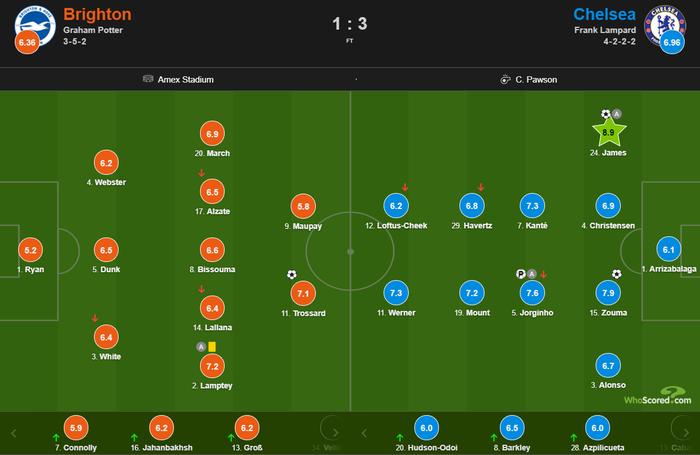 Tân binh bom tấn mờ nhạt, Chelsea vẫn giành trọn vẹn 3 điểm ở trận ra quân Ngoại hạng Anh - ảnh 10