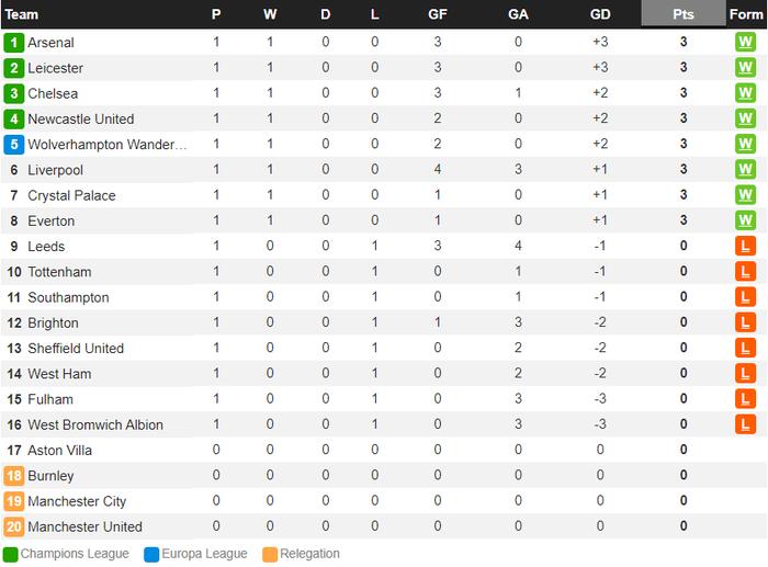 Tân binh bom tấn mờ nhạt, Chelsea vẫn giành trọn vẹn 3 điểm ở trận ra quân Ngoại hạng Anh - ảnh 11