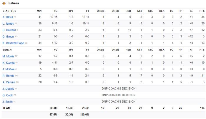 Chứng minh đẳng cấp Playoffs, LeBron James đưa Los Angeles Lakers đến với tỉ số 3-1 trước Denver Nuggets - Ảnh 5.