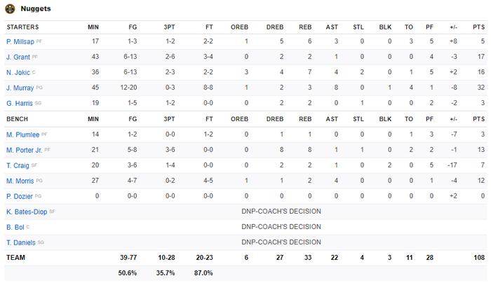 Chứng minh đẳng cấp Playoffs, LeBron James đưa Los Angeles Lakers đến với tỉ số 3-1 trước Denver Nuggets - Ảnh 4.
