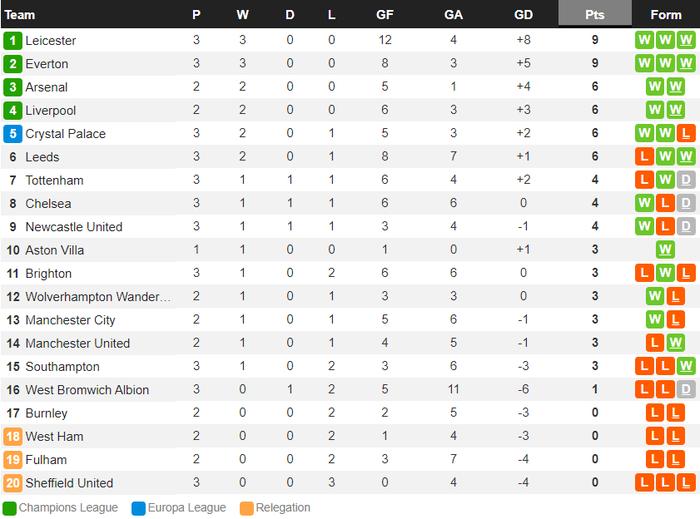 Cú sốc ở vòng 3 Ngoại hạng Anh: Ứng viên vô địch Man City thua thảm 2-5 ngay trên sân nhà - ảnh 14