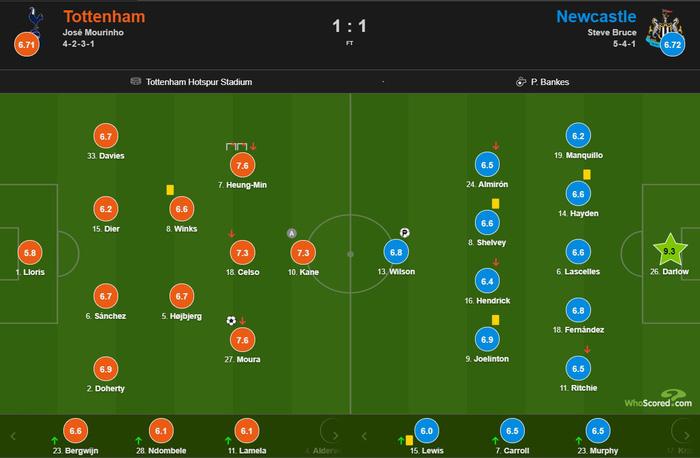 Son Heung-min chấn thương, Tottenham chia điểm đầy đau đớn trước đối thủ yếu hơn - Ảnh 3.