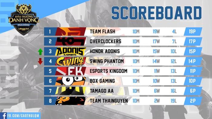Điểm tin Esports 12/10: Vượt qua những cái tên hàng đầu, Divine Esports xuất sắc giành top 1 đầu tiên tại giải đấu 100.000 USD - Ảnh 1.