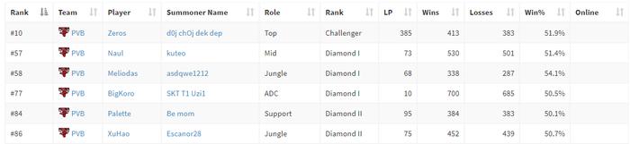Điểm tin Esports 9/10: Điểm qua mức rank tại Hàn Quốc của những thành viên PVB trước CKTG 2018 - Ảnh 1.