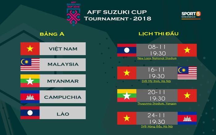 Lịch thi đấu AFF Cup 2018: đội tuyển Việt Nam được hưởng lợi, Thái Lan dễ thở ngày ra quân - Ảnh 1.