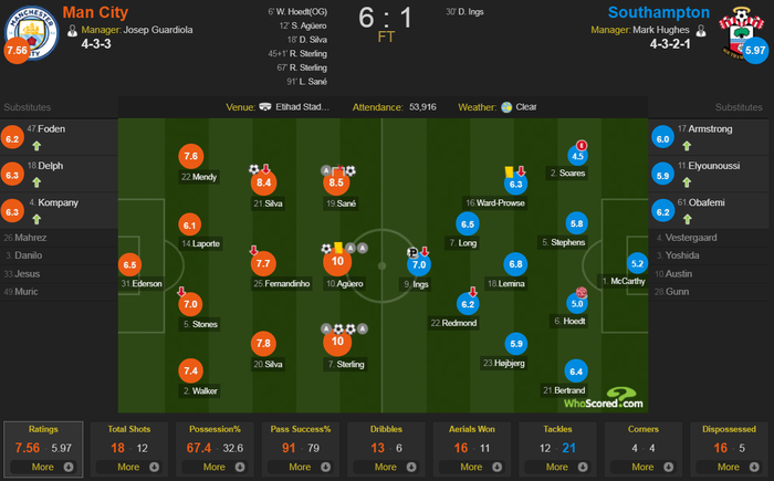 Man City 6-1 Southampton: Man Xanh trở lại ngôi đầu, Kun Aguero đi vào lịch sử Premier League - Ảnh 3.