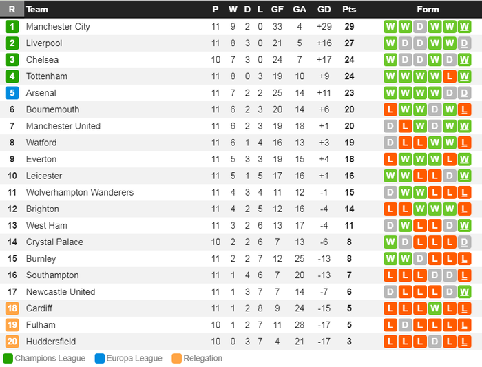 Man City 6-1 Southampton: Man Xanh trở lại ngôi đầu, Kun Aguero đi vào lịch sử Premier League - Ảnh 4.