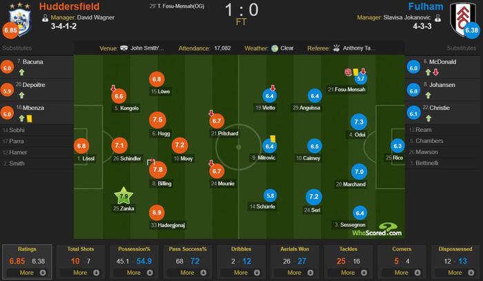 Sao trẻ MU phản lưới nhà như tiền đạo, đẩy HLV của Fulham vào cảnh sắp bị sa thải - Ảnh 2.