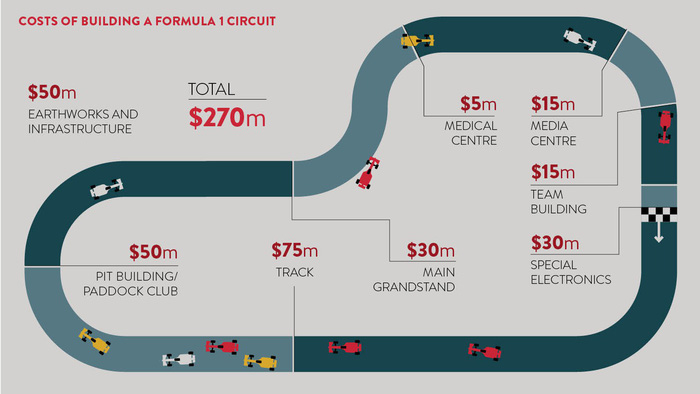 Đua xe F1 ở Hà Nội: Xây dựng một chặng đua tốn bao nhiêu tiền? - Ảnh 2.
