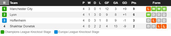 Man City 6-0 Shakhtar Donetsk: Tự vấp cỏ ngã kiếm 11 m, Sterling khiến thầy Guardiola nổi giận - Ảnh 8.