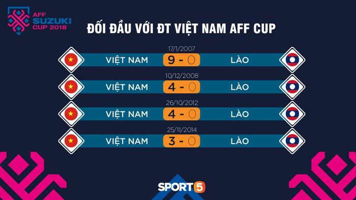Chuyên trang bóng đá Đông Nam Á chỉ ra 2 điểm yếu của ĐT Việt Nam trước trận đấu với Lào - Ảnh 2.