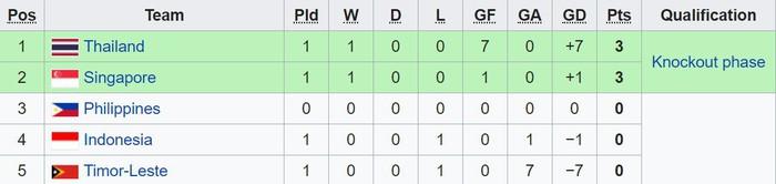 Ghi 6 bàn trong một trận đấu, tiền đạo Thái Lan có cơ hội phá vỡ kỷ lục tồn tại suốt 11 năm của AFF Cup - Ảnh 2.