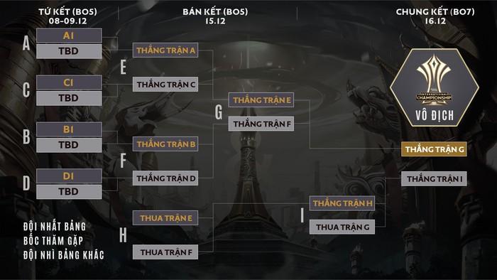 Công bố thể thức và lịch thi đấu AIC 2018, đội vô địch ĐTDV Mùa Đông 2018 sẽ không phải tham dự vòng loại - Ảnh 3.
