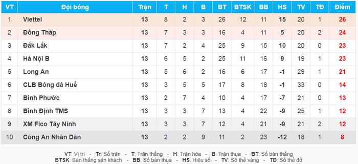 Bùi Tiến Dũng sẵn sàng ra sân, Viettel quyết tâm tách top - Ảnh 3.