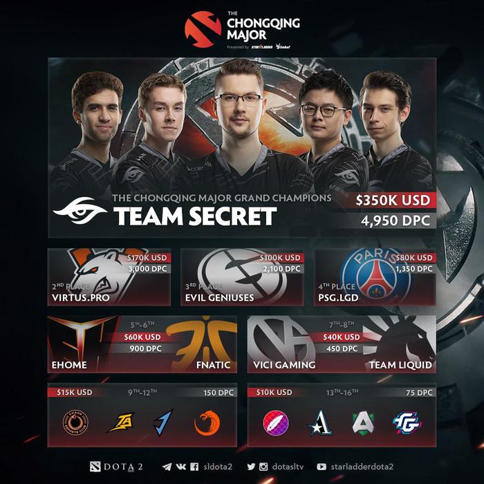 Điểm tin Esports 27/1: Team Secret lên ngôi vô địch The Chongqing Major, chắc suất tham dự giải đấu triệu đô The International 2019 - Ảnh 1.