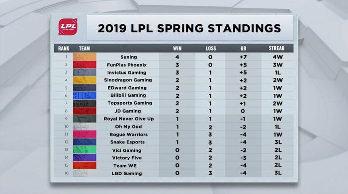 LMHT: Tổng kết bảng xếp hạng các giải đấu trên toàn thế giới sau 2 tuần đầu tiên - Ảnh 3.
