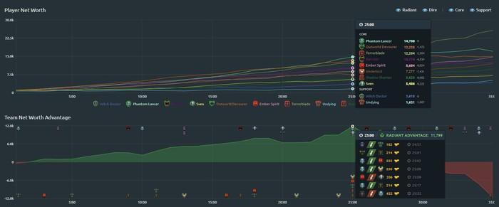 Đánh bại đội của Dendi, 496 Gaming xuất sắc giành vé dự vòng loại giải đấu 7 tỉ VNĐ - Ảnh 1.