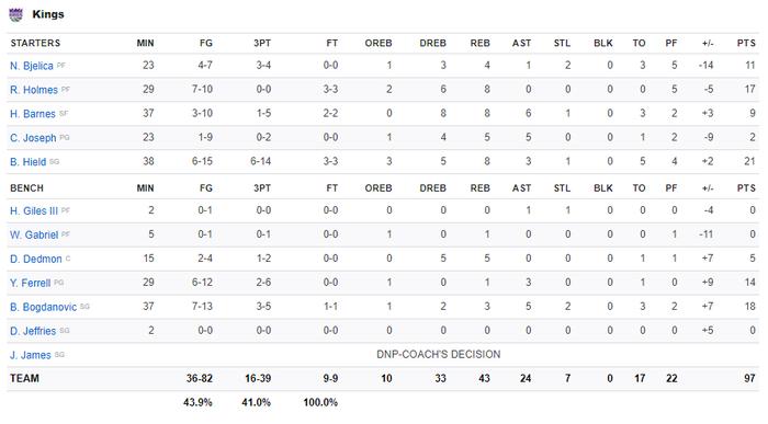 NBA 19-20: LeBron James chứng minh đẳng cấp ngôi sao, Los Angeles Lakers vượt qua Sacramento Kings ở những giây cuối cùng - Ảnh 4.