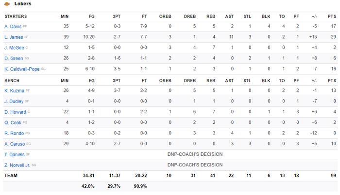 NBA 19-20: LeBron James chứng minh đẳng cấp ngôi sao, Los Angeles Lakers vượt qua Sacramento Kings ở những giây cuối cùng - Ảnh 5.