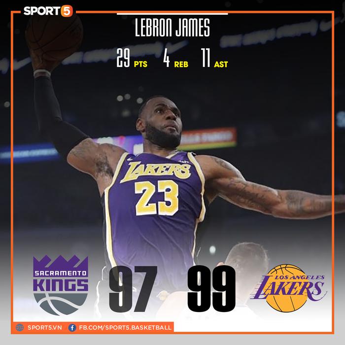 NBA 19-20: LeBron James chứng minh đẳng cấp ngôi sao, Los Angeles Lakers vượt qua Sacramento Kings ở những giây cuối cùng - Ảnh 1.
