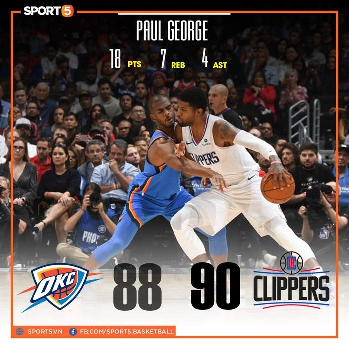 NBA 19-20: Tỏa sáng ở những giây cuối cùng, Paul George giúp Los Angeles Clippers giành chiến thắng trước Oklahoma City Thunder - Ảnh 1.
