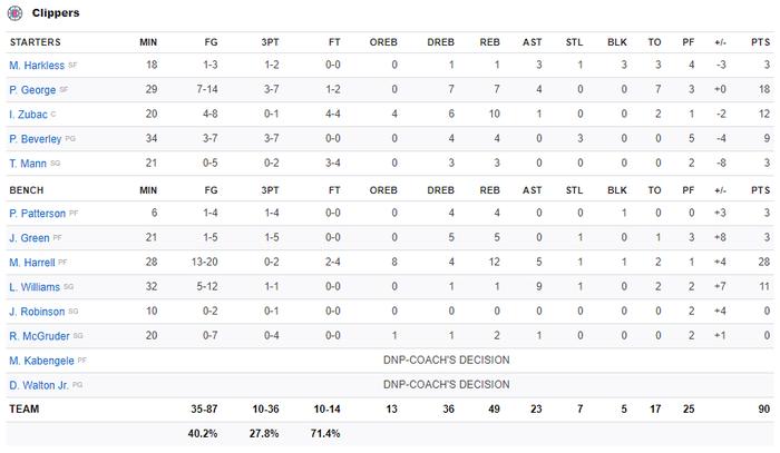 NBA 19-20: Tỏa sáng ở những giây cuối cùng, Paul George giúp Los Angeles Clippers giành chiến thắng trước Oklahoma City Thunder - Ảnh 3.