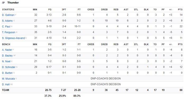 NBA 19-20: Tỏa sáng ở những giây cuối cùng, Paul George giúp Los Angeles Clippers giành chiến thắng trước Oklahoma City Thunder - Ảnh 4.