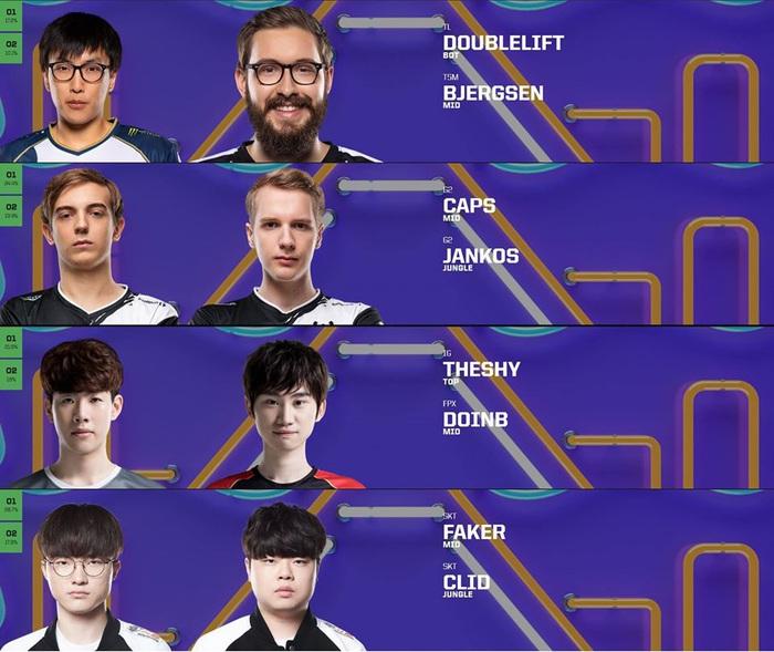 Lộ diện những cái tên đầu tiên tham dự All-Stars 2019: Ngỡ ngàng đại diện khu vực Trung Quốc lại là 2 game thủ Hàn Quốc - Ảnh 1.