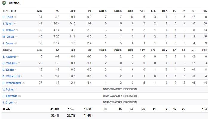 NBA 19-20: Bị dẫn trước 10 điểm ở hiệp 4, Los Angeles Clippers vẫn vượt qua Boston Celtics sau hiệp phụ đầy kịch tính - Ảnh 4.