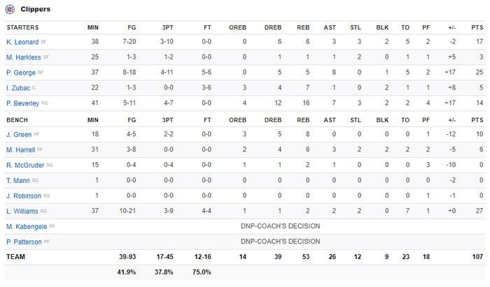 NBA 19-20: Bị dẫn trước 10 điểm ở hiệp 4, Los Angeles Clippers vẫn vượt qua Boston Celtics sau hiệp phụ đầy kịch tính - Ảnh 5.