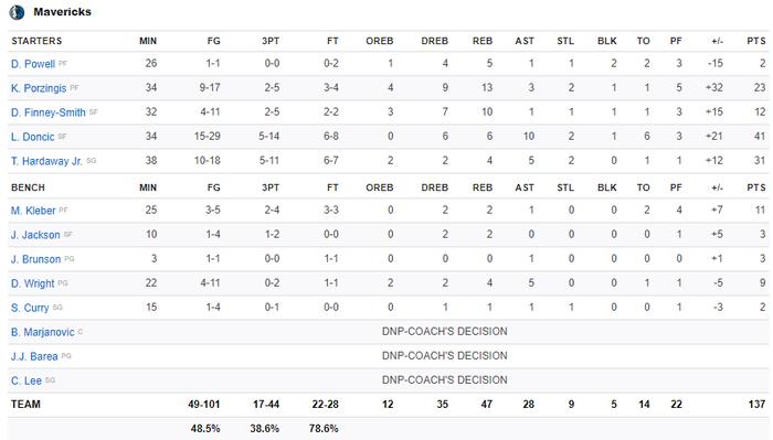 NBA 19-20: Luka Doncic tỏa sáng giúp Dallas Mavericks giành chiến thắng áp đảo trước Houston Rockets - Ảnh 3.