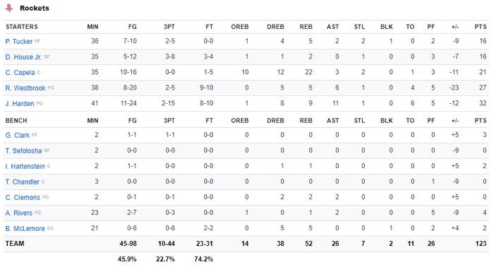 NBA 19-20: Luka Doncic tỏa sáng giúp Dallas Mavericks giành chiến thắng áp đảo trước Houston Rockets - Ảnh 4.
