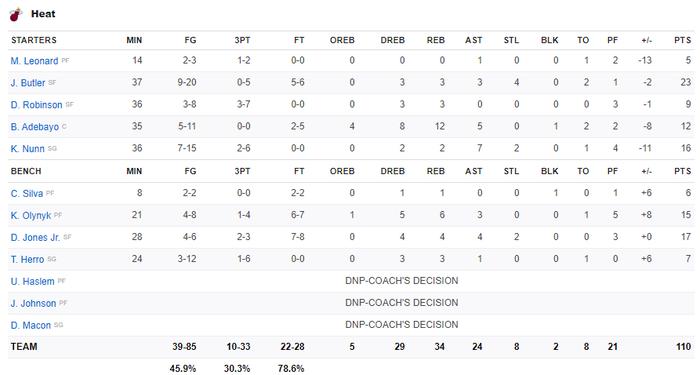 NBA 19-20: Bùng nổ ở hiệp 3, Los Angeles Lakers khiến Miami Heat nhận trận thua đầu tiên ở sân nhà trong mùa giải năm nay - Ảnh 3.