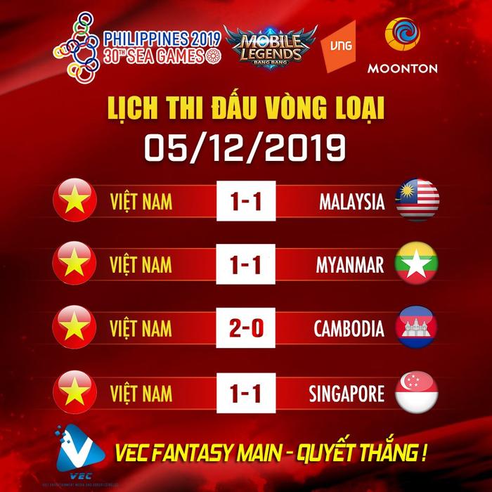 Gặp khó ở ngày đầu ra quân, tuyển Mobile Legend Việt Nam phải thi đấu Tie-break để tìm kiếm cơ hội đi tiếp - Ảnh 2.