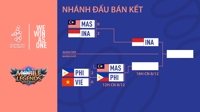 Tuyển MLBB Việt Nam dừng chân tại SEA Games 30 sau thất bại 2-0 trước chủ nhà Philippines - Ảnh 3.