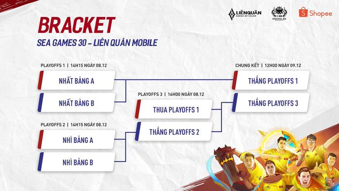 Đội tuyển Liên Quân Mobile Việt Nam dễ dàng đánh bại chủ nhà Philippines trong ngày đầu ra quân tại SEA Games 30 - Ảnh 6.