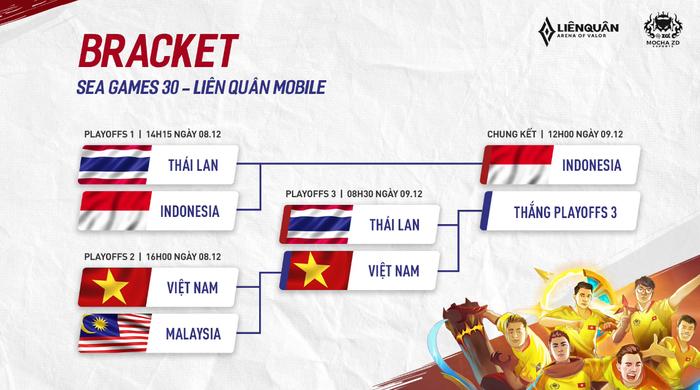 Chiến thắng nghẹt thở trước Malaysia, ĐT Việt Nam còn nguyên cơ hội chinh phục huy chương Vàng SEA Games 30 nội dung Liên Quân Mobile - Ảnh 3.