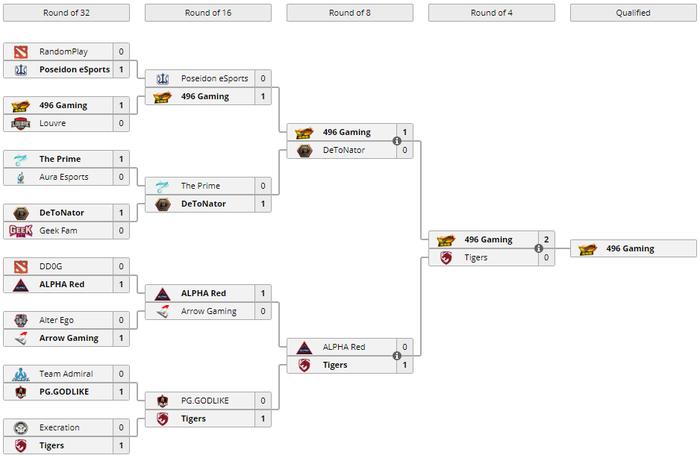 Đánh bại đội của Dendi, 496 Gaming xuất sắc giành vé dự vòng loại giải đấu 7 tỉ VNĐ - Ảnh 2.