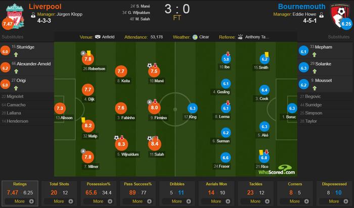 Liverpool 3-0 Bournemouth: Salah, Mane tỏa sáng giúp The Kop đòi lại ngôi đầu NH Anh - Ảnh 3.