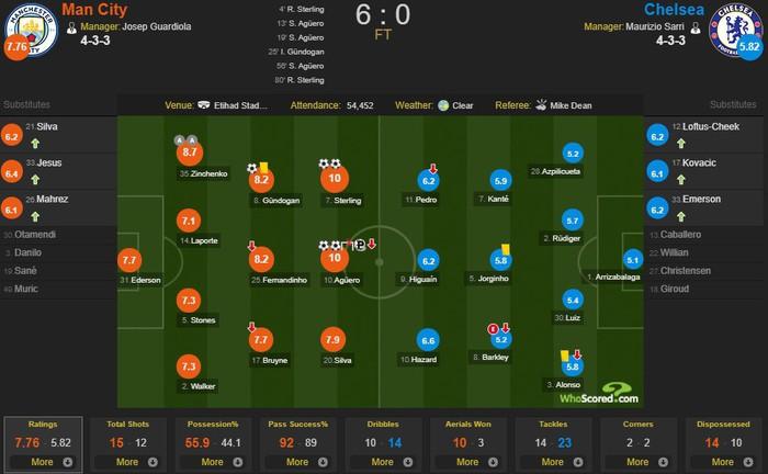 Hủy diệt Chelsea 6 bàn không gỡ, Man City đòi lại ngôi đầu bảng từ tay Liverpool - Ảnh 3.