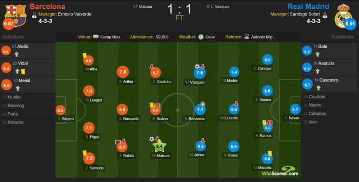 Cầm chân Barcelona tại Camp Nou, Real Madrid giành lợi thế ở bán kết Cúp Nhà vua Tây Ban Nha - Ảnh 11.