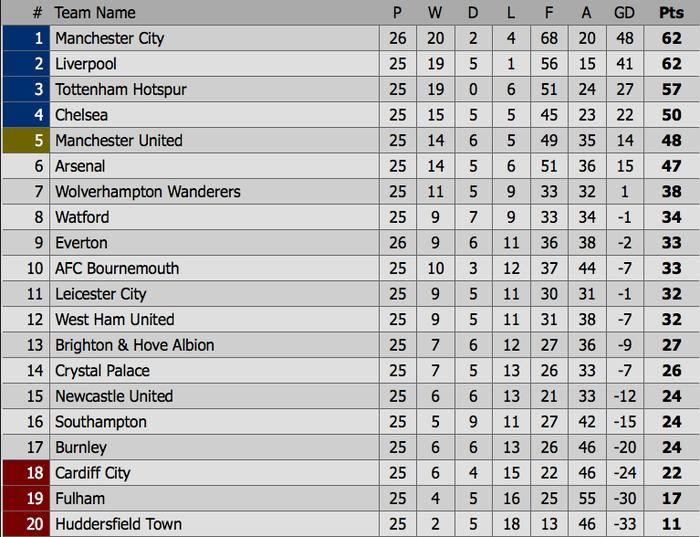 Đánh bại đối thủ truyền kiếp của Liverpool, Man City vượt lên chiếm lấy ngôi đầu bảng Ngoại hạng Anh - Ảnh 14.