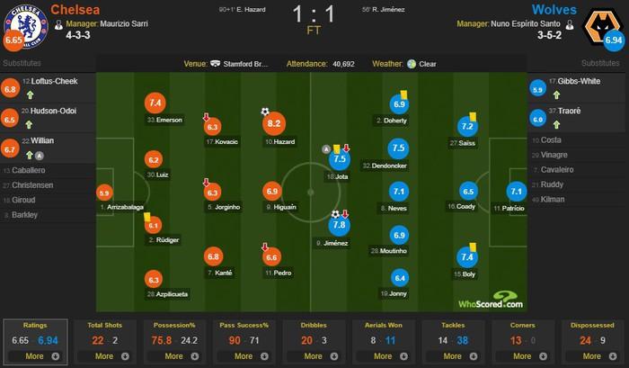 Hazard lập siêu phẩm giúp Chelsea thoát hiểm ngay trên sân nhà - Ảnh 3.