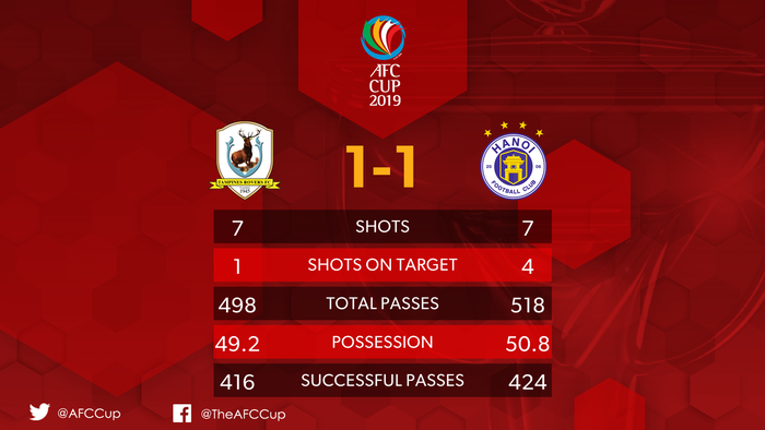 Tampines Rovers 1-1 CLB Hà Nội: Phút lơ đễnh của hàng thủ khiến Hà Nội đánh rơi chiến thắng đáng tiếc - Ảnh 5.