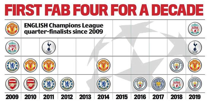 4 đội bóng Anh vào tứ kết Champions League: Kỷ nguyên thống trị mới sắp mở ra - Ảnh 2.